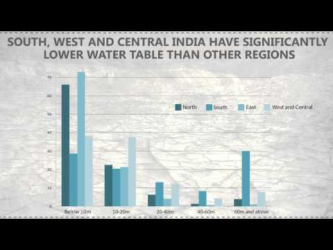 India's groundwater crisis