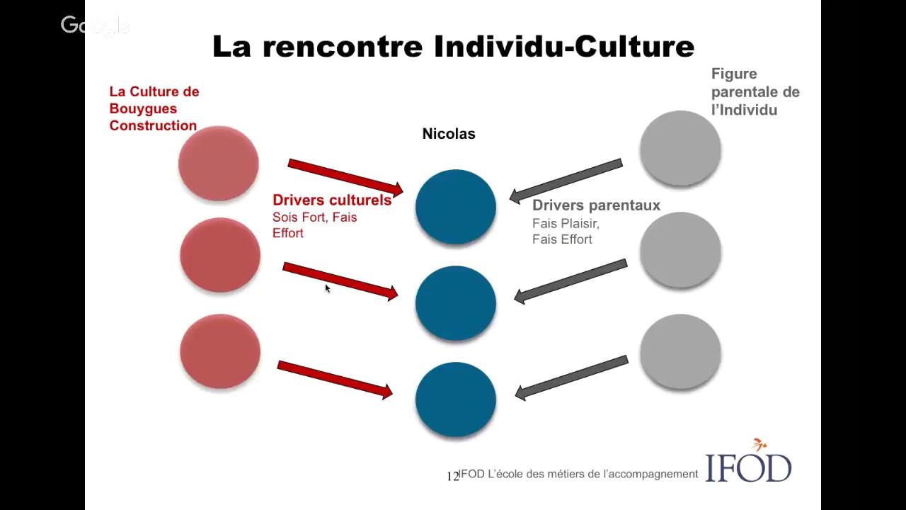 Webinar : Comment l'Analyse Transactionnelle permet une lecture de l'interaction Culture-Individu ?