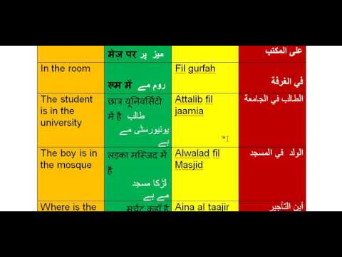 Arabic Classes - Arabic For Urdu//Hindi/English Speakers day 25 part 1st