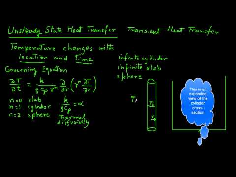 Unsteady State Heat Transfer - Concepts