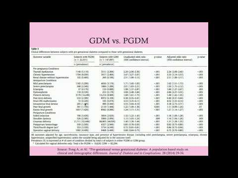 Pre-Gestational Diabetes - CRASH! Medical Review Series