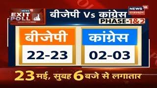 एग्जिट पोल नतीजे: राजस्थान में BJP को 22-23 सीटें और Congress को 2-3 सीटें