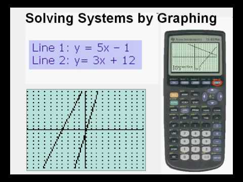Solving Linear Systems from Slope Intercept Form