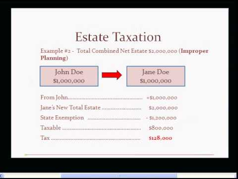 Estate Tax Planning 2014 by Christopher T. Stanton, Esq.
