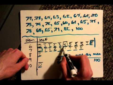 Stem & Leaf - Box & Whisker - 5 Number Summary