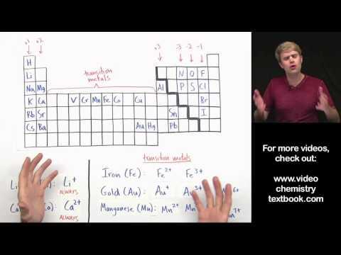 Transition Metals in Ionic Formulas