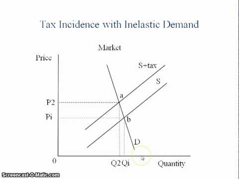 Incidence of Taxation - How to Graph It