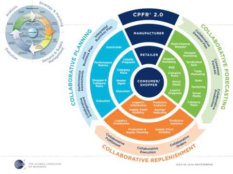 Webinar: Introducing -- CPFR® 2.0 ~ Delight Customers and Maximize Performance