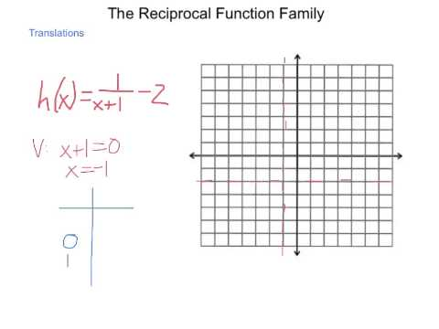Algebra2 8.2 The Reciprocal Function Family
