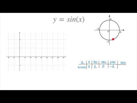 How to draw the sine curve y = sin(x)