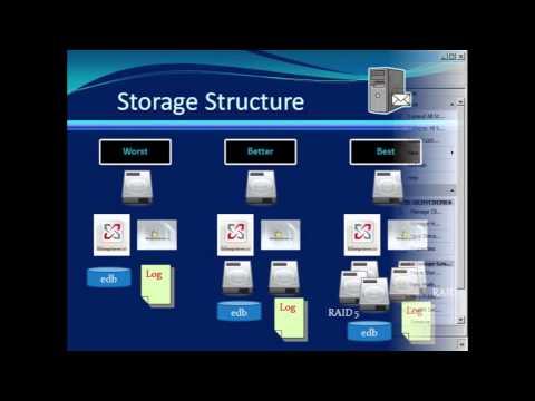 Understanding Exchange Storage  Group