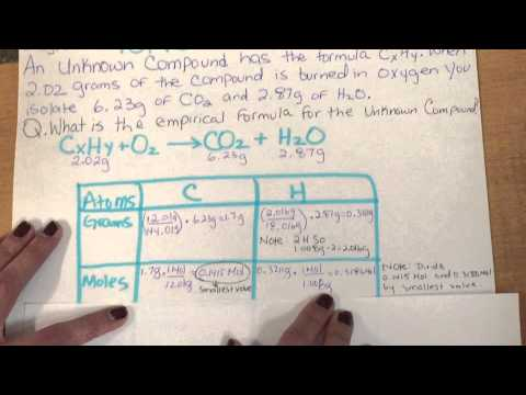 Finding the Empirical Formula of an Unknown Compound (Sheryl and Misha explain)