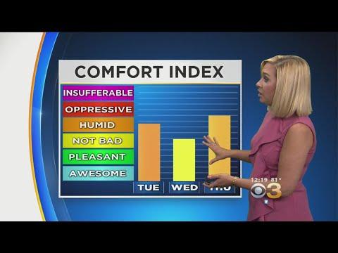 Midday Weather Update: Big Temp Swings
