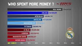 맨시티, 첼시, 레알마드리드 누가 제일 돈을 많이 썼을까 ? (넷 스펜딩)