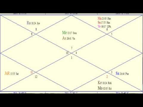 Astrology - Divorced Birth Chart