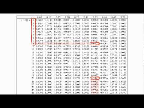 Hypothesis Testing: Binomial Distribution