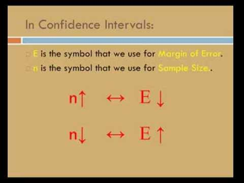 Confidence Intervals: Sample Size and Margin of Error