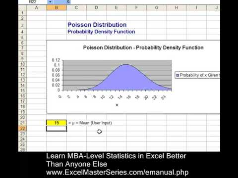 How You can Create an Excel Graph of the Poisson Distribution - PDF - WITH INTERACTIVITY !