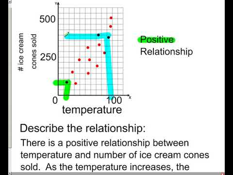 Describing the relationship from a scatter plot