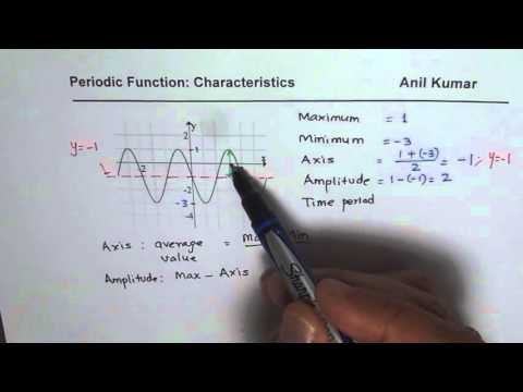 Amplitude Period Axis of Sinusoidal Function from Graph
