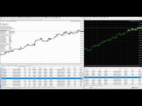 GPS Forex Robot 5/4/18 Weekly Review (Fast Settings)