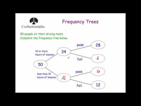 Frequency Trees - Corbettmaths