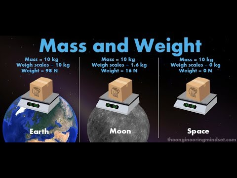 Chapter 1 Gravitation Mass and Weight