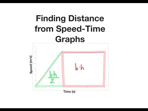 How to Find Distance from Speed Time Graphs