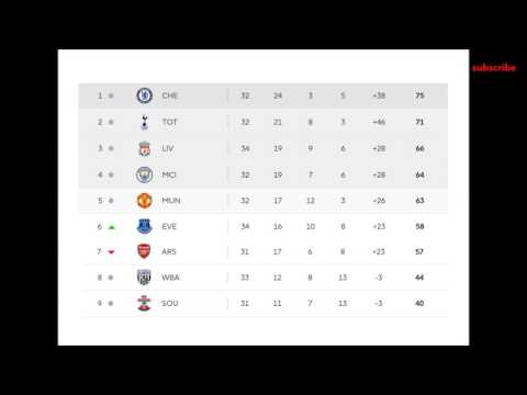 football epl 2017 results and table 34