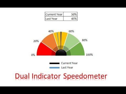Dual Indicator Speedometer Chart in Excel
