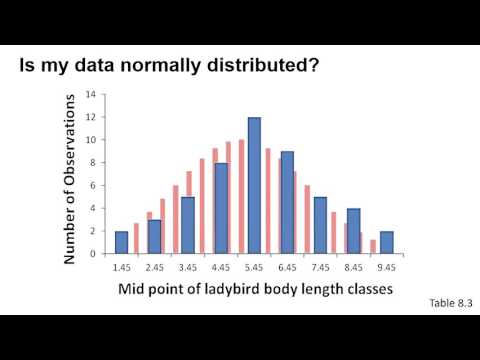 Checking that data is normally distributed using Excel