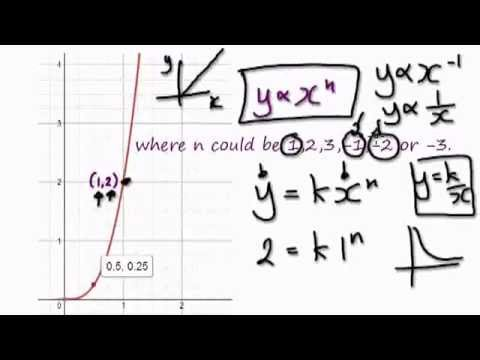 Video 868 - Finding constant of proportionality from a graph - Practice 3