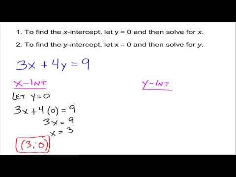 x-Intercepts and y-Intercepts
