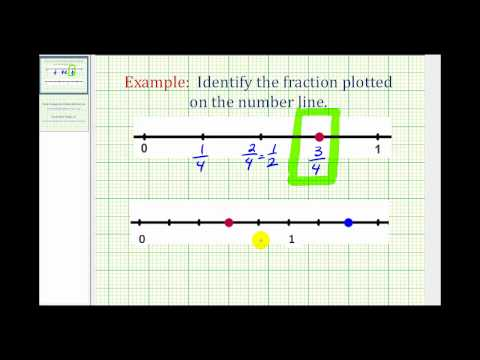 Ex:  Identify a Fraction on a Number Line