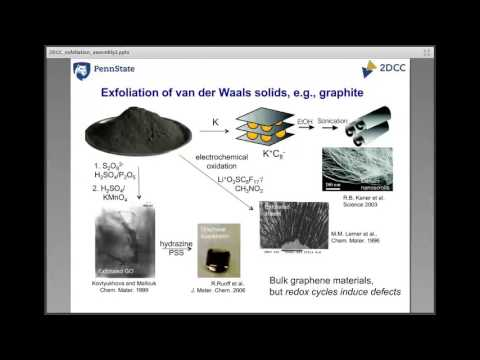 2DCC Webinars: Intercalation, Exfoliation, Assembly of 2D Materials MAY 2017