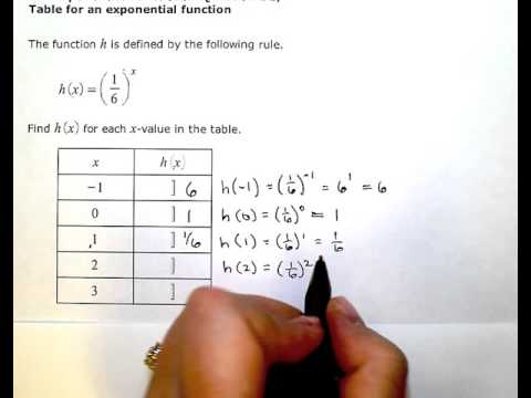 Table for an exponential function
