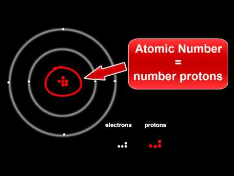 Atomic Structure: Protons, Electrons & Neutrons