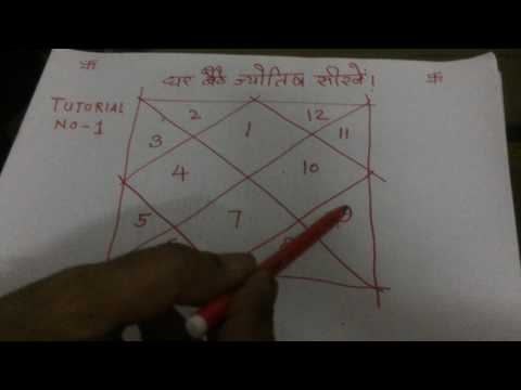 Tutorial 1: How to learn Astrology in Hindi in 7 days free || How to learn kundli