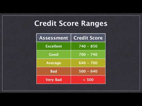 How Your Credit Score Actually Works