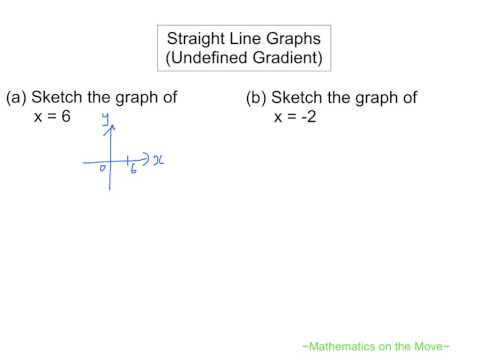 Coordinate Geometry: Straight Line Graphs (Undefined Gradient)