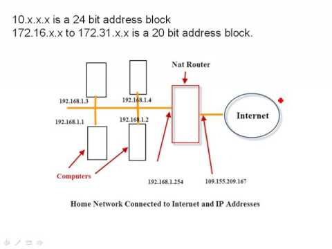 Internal and External IP Addresses Explained