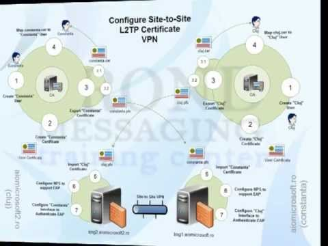 How To Configure Site-to-Site VPN (Certificate Authentication)