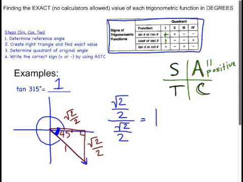 Finding Exact Values tan315)