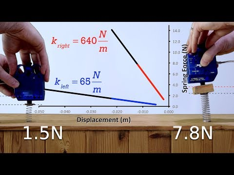 Hooke's Law Introduction - Force of a Spring