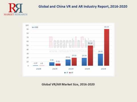 AR and VR Industry 2016: Trends and Forecasts 2021 for Global Market