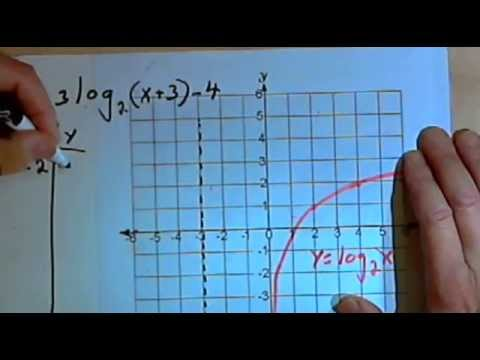 Transformations of Logarithmic Functions 143-5.4.3
