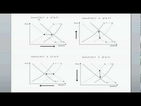 Shifts in both Supply and Demand Curves - Intro to Microeconomics