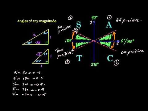Angles of any magnitude - ASTC