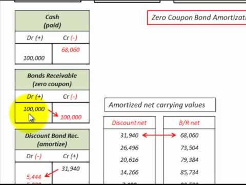 Zero Coupon Bond Purchased At Discount Amortization (Bonds Receivable) Accounting
