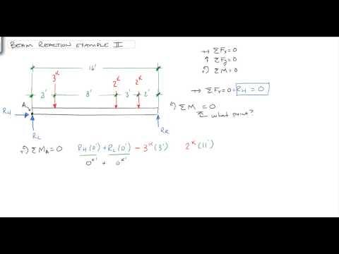 Solving Beam Reactions: Multiple point loads